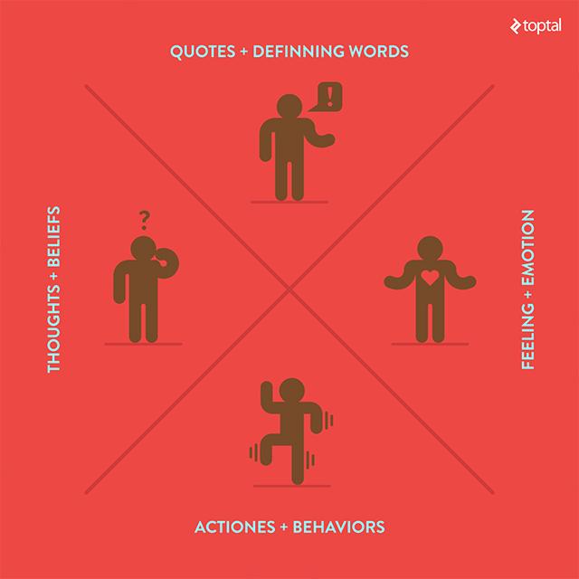 blog introcrea el arte del diseño ux saber hacer las preguntas