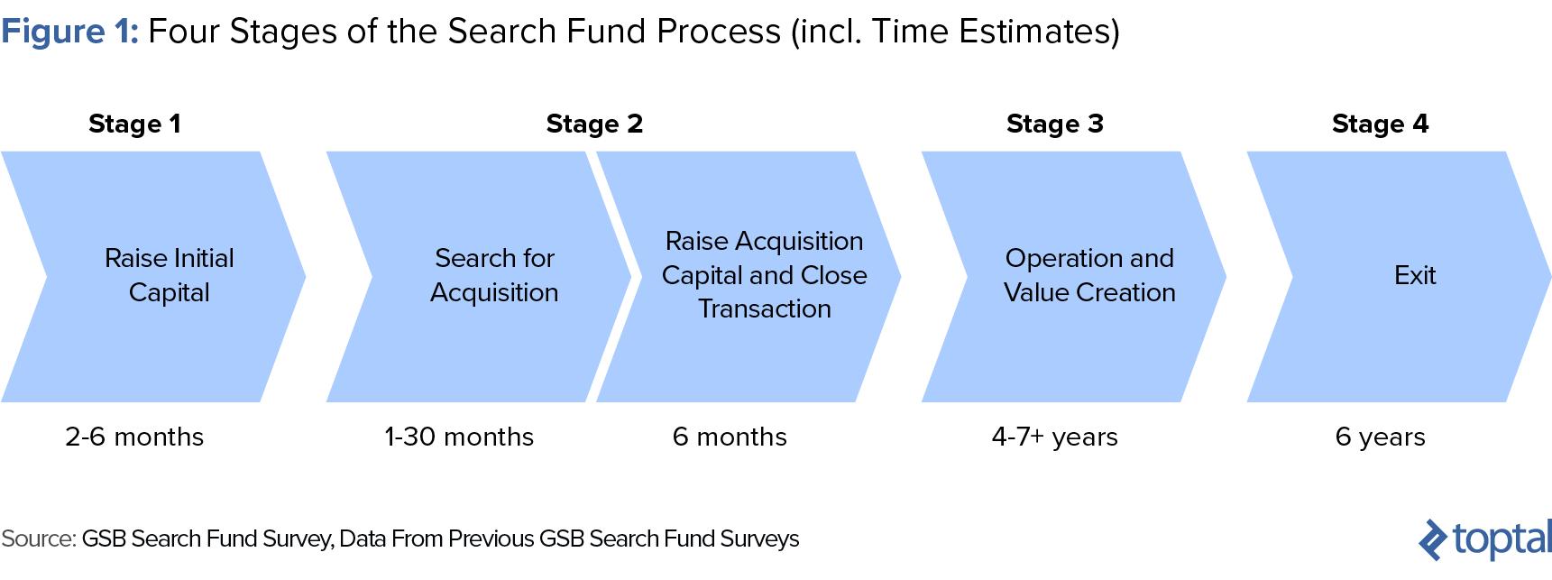 blog introcrea fondos busqueda vs nuevas empresas