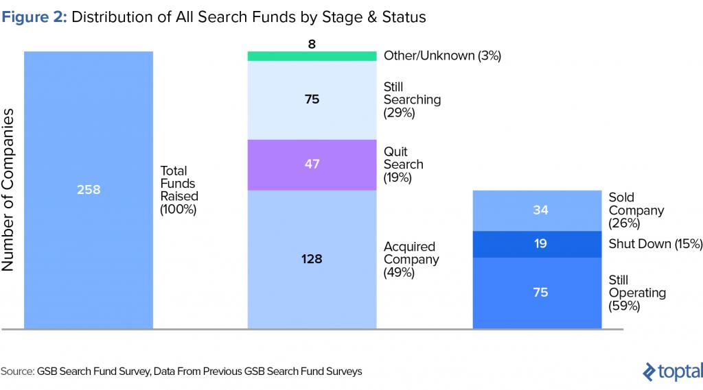 blog introcrea fondos de búsqueda vs nuevas empresas
